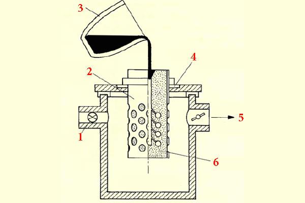 Точное литьё по выплавляемым моделям: статическая плавильная машина