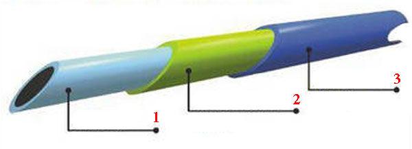 Топливопроводы - структура инновационных изделий
