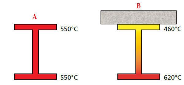 Противопожарная защита - температурный профиль стальной секции