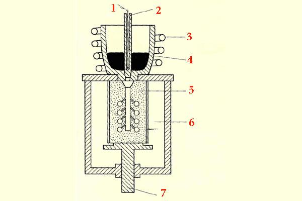 Точное литьё по выплавляемым моделям индукционной плавкой
