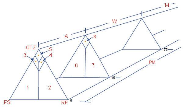 Песчаник - методика трёхмерной классификации осадочной горной породы