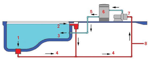 Бассейн индивидуальный - схема подачи, возврата, слива воды