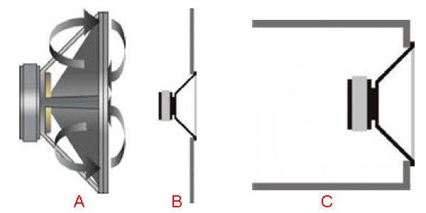 Сабвуфер и свойства динамической головки