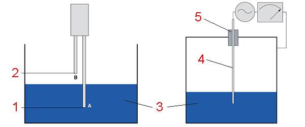 Уровень воды котлов - методы контроля уровня воды в бойлере