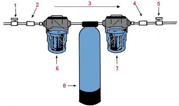 Фильтры воды - схема идеального фильтровального устройства стационарного типа