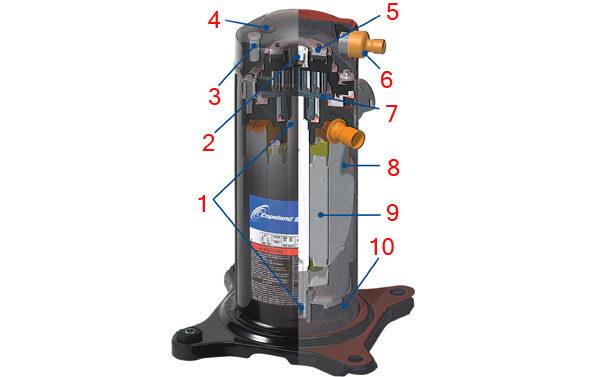 Сплит-система: конструкция классических компрессоров
