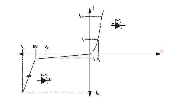 Супрессорный диод - вольтамперная характеристика TVS-диода