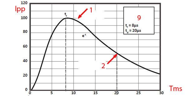 Супрессорный диод - график формы волны импульса для TVS-диода