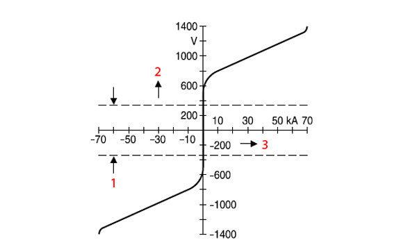 Варисторы SIOV + вольтамперная характеристика приборов