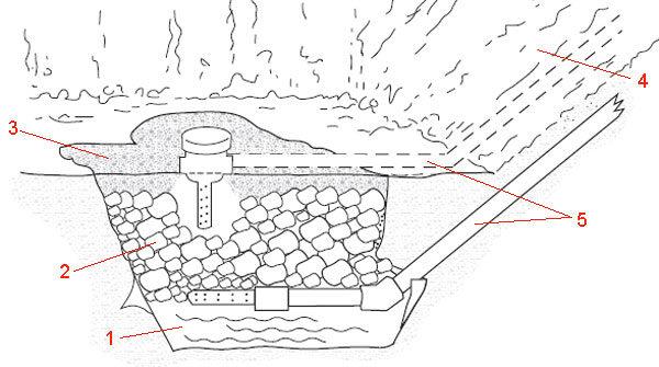 Плавательный бассейн - инструкция на слив грунтовых вод