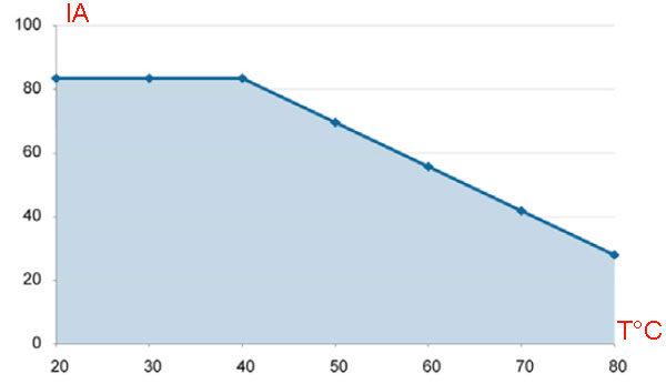 Как подобрать ТТР для двигателя + график зависимости параметров