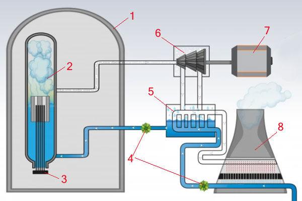 Ядерные реакторы основа «зелёной» энергетики